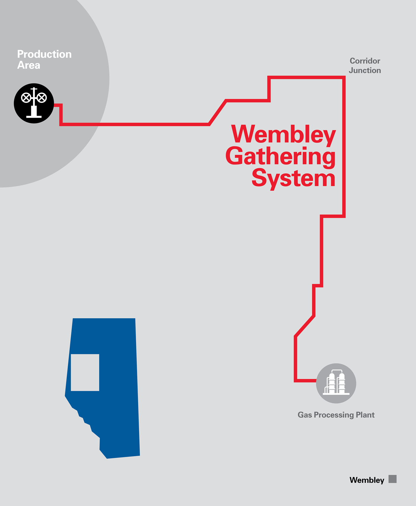 Wembley Gathering System